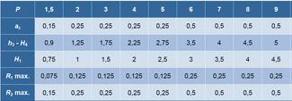 Nominal ölçüler
